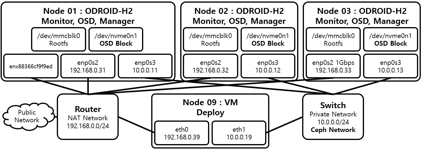 Ceph 설치, 실행 / ceph-deploy 이용 / Ubuntu 18 04, ODROID-H2 Cluster