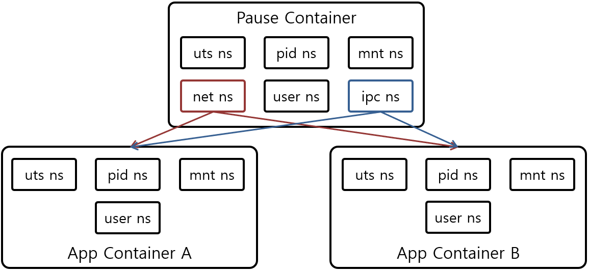 [그림 2] Kubernetes Pod Namespace