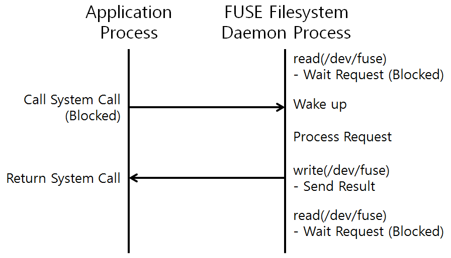 [그림 2] Application과 Linux FUSE Daemon 사이의 통신과정