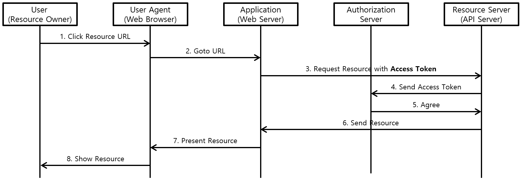 [그림 5] OAuth2.0 Resource 접근