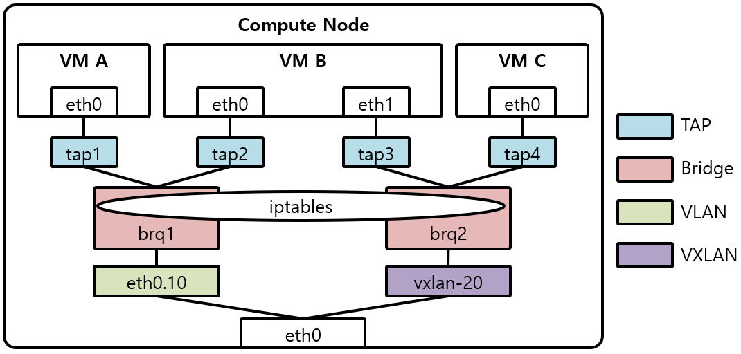 [그림 3] Compute Node Network without OVS
