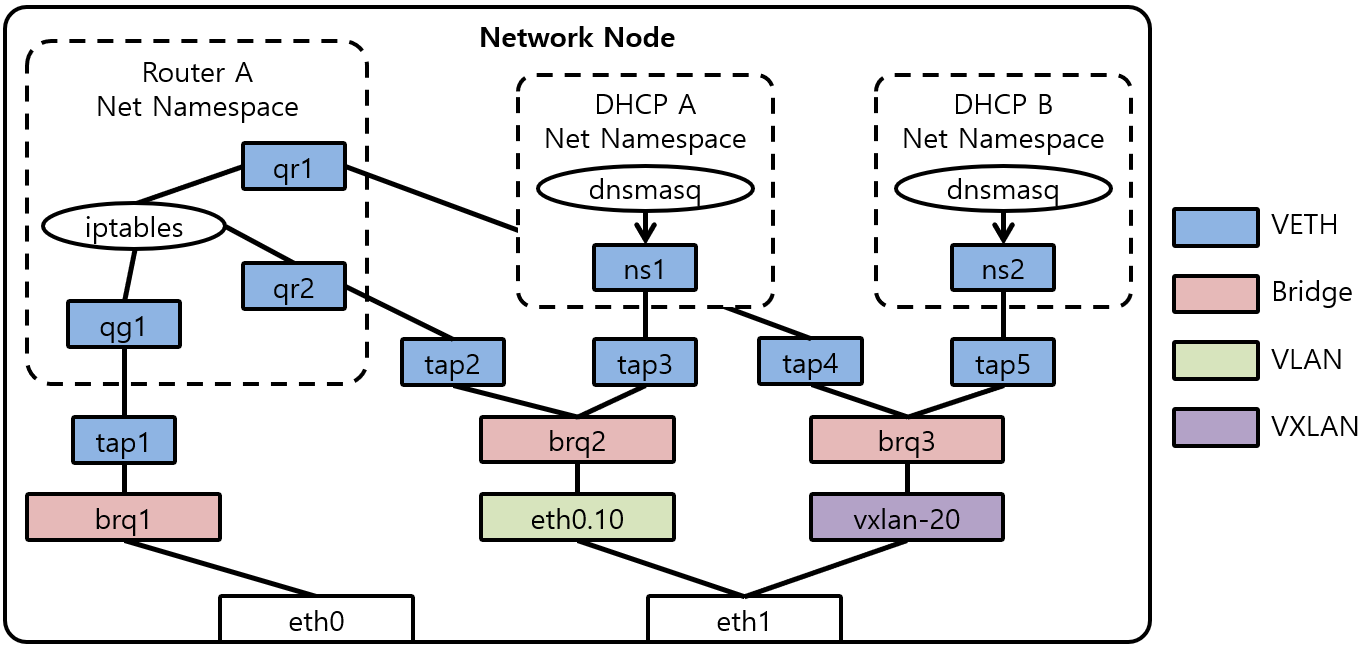 [그림 4] Network Node Network without OVS