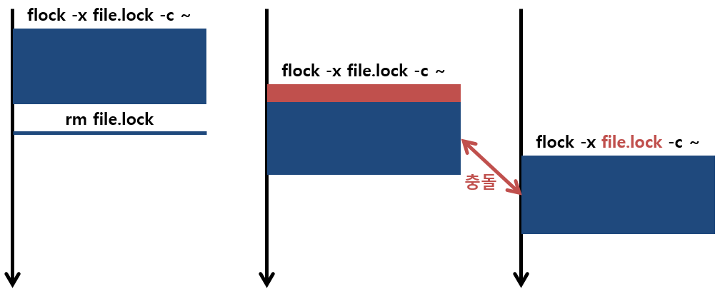 [그림 2] Flock Lock File 삭제